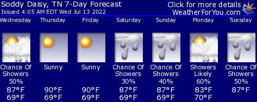 Soddy Daisy, Tennessee, weather forecast