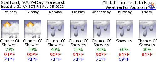 Stafford, Virginia, weather forecast