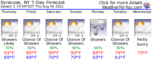 Syracuse, New York, weather forecast
