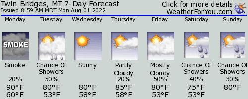 Twin Bridges, Montana, weather forecast