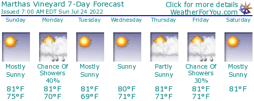 Vineyard Haven, Massachusetts, weather forecast