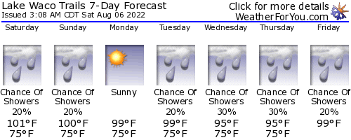 Lake Waco Trails weather forecast