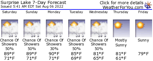 West Milford, New Jersey, weather forecast