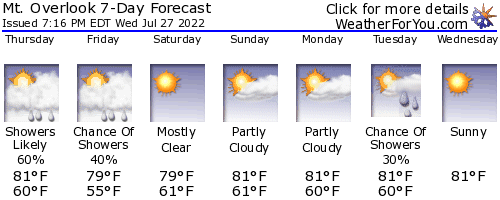 Woodstock, New York, weather forecast