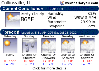 Latest Collinsville, IL, weather conditions and forecast