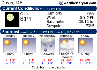Latest Dover, DE, weather conditions and forecast