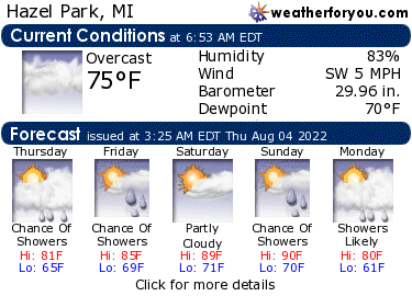 Latest Hazel Park, MI, weather conditions and forecast