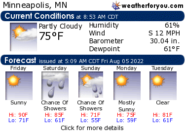 Latest Minneapolis, MN, weather conditions and forecast