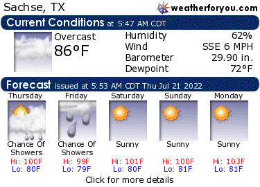 Sachse, Texas, weather conditions and forecast