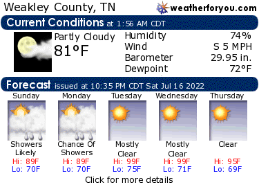 Latest Dresden, Tennessee, weather conditions and forecast
