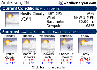 Latest Anderson, Indiana, weather conditions and forecast
