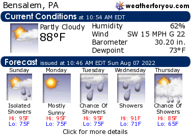 Latest Bensalem, Pennsylvania, weather conditions and forecast