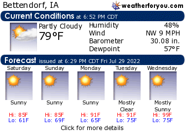 Latest Bettendorf, Iowa, weather conditions and forecast