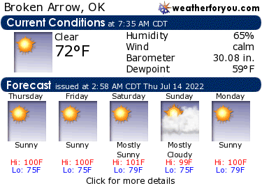 Latest Broken Arrow, Oklahoma, weather conditions and forecast