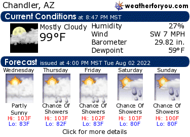 Latest Chandler, Arizona, weather conditions and forecast