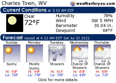 Latest Charles Town, West Virginia, weather conditions and forecast