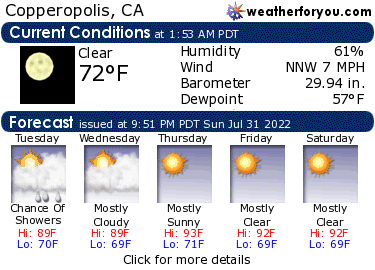 Latest Copperopolis, California, weather conditions and forecast