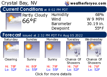 Latest Crystal Bay, Nevada, weather conditions and forecast