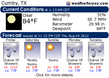 Latest Cumby, Texas, weather conditions and forecast