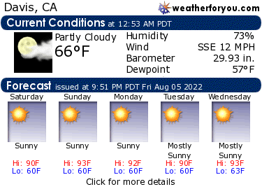 Latest Davis, California, weather conditions and forecast