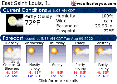 Latest East Saint Louis, Illinois, weather conditions and forecast