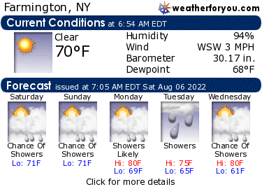 Latest Farmington, New York, weather conditions and forecast
