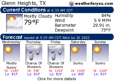 Latest Glenn Heights, Texas, weather conditions and forecast