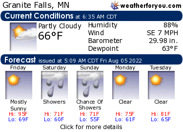 Latest Granite Falls, Minnesota, weather conditions and forecast