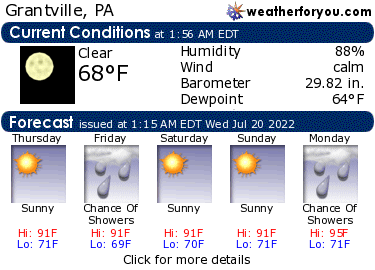 Latest Grantville, Pennsylvania, weather conditions and forecast