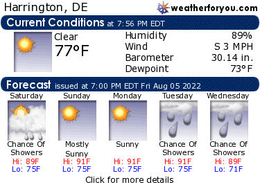 Latest Harrington, Delaware, weather conditions and forecast