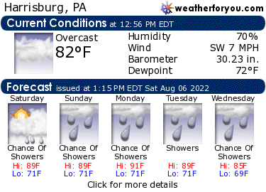 Latest Harrisburg, Pennsylvania, weather conditions and forecast
