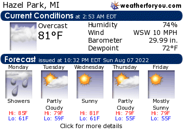 Latest Hazel Park, Michigan, weather conditions and forecast