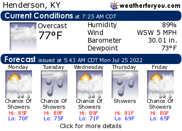 Latest Henderson, Kentucky, weather conditions and forecast