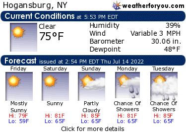 Latest Hogansburg, New York, weather conditions and forecast