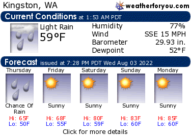 Latest Kingston, Washington, weather conditions and forecast