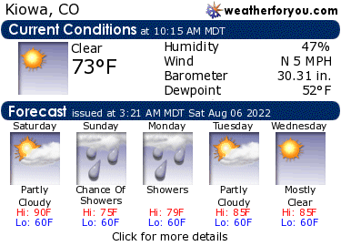 Latest Kiowa, Colorado, weather conditions and forecast