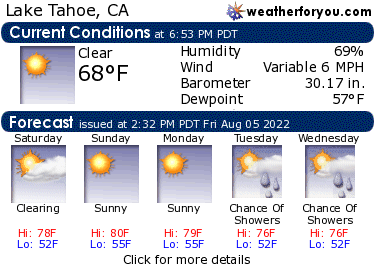 Latest Lake Tahoe, California, weather conditions and forecast