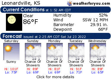 Latest Leonardville, Kansas, weather conditions and forecast