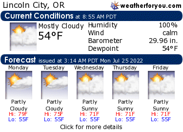 Latest Lincoln City, Oregon, weather conditions and forecast
