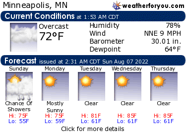 Latest Minneapolis, Minnesota, weather conditions and forecast