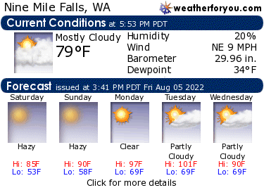 Latest Nine Mile Falls, Washington, weather conditions and forecast
