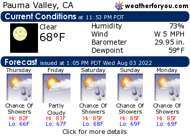 Latest Pauma Valley, California, weather conditions and forecast