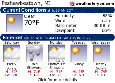 Latest Peshawbestown, Michigan, weather conditions and forecast
