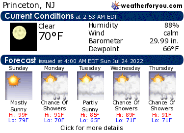 Latest Princeton, New Jersey, weather conditions and forecast