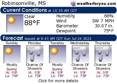 Latest Robinsonville, Mississippi, weather conditions and forecast