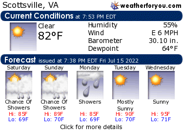 Latest Scottsville, Virginia, weather conditions and forecast