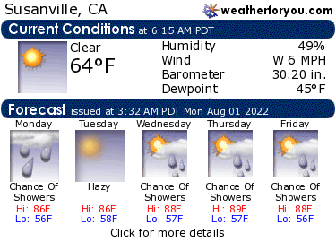 Latest Susanville, California, weather conditions and forecast