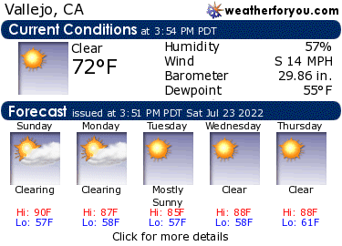 Latest Vallejo, California, weather conditions and forecast