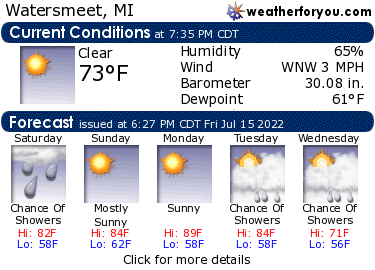Latest Watersmeet, Michigan, weather conditions and forecast