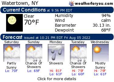 Latest Watertown, New York, weather conditions and forecast